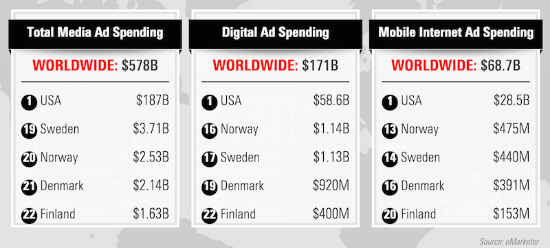 Mobile_ad_spending_2015_eMarketer 800px