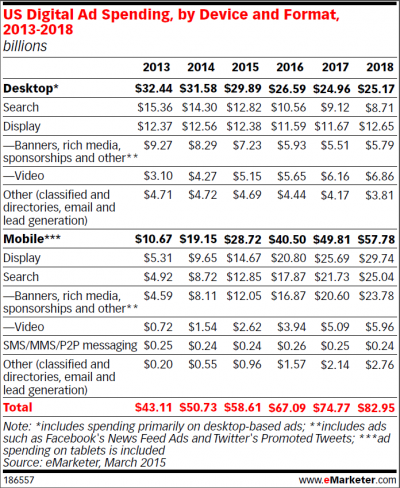 eMarketer Mobile Desktop Spending Chart